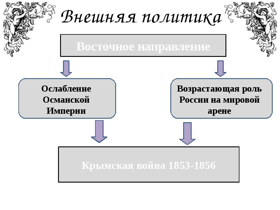Внешняя политика Восточное направление Ослабление Османской Империи Возрастаю...