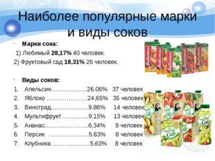 Наиболее популярные марки и виды соков Марки сока: 1) Любимый 28,17% 40 челов