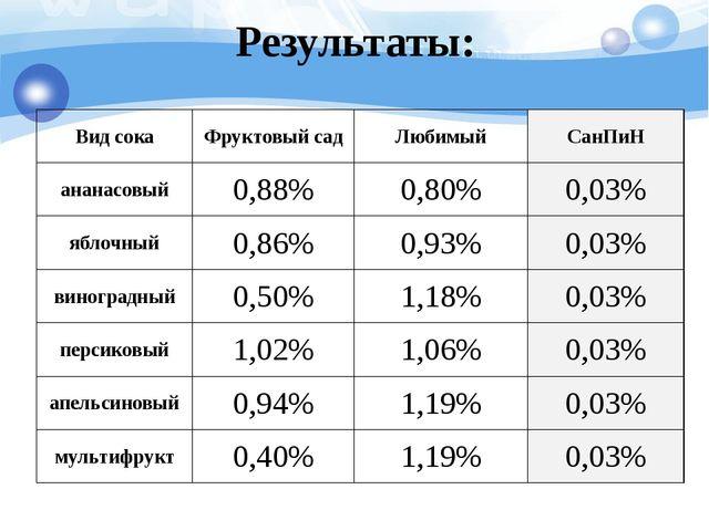 Результаты: Вид сока Фруктовый сад Любимый СанПиН ананасовый 0,88% 0,80% 0,03...