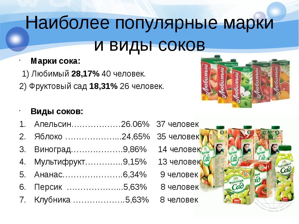 Наиболее популярные марки и виды соков Марки сока: 1) Любимый 28,17% 40 челов...
