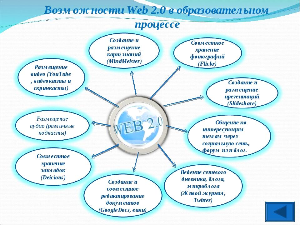 Возможности Web 2.0 в образовательном процессе