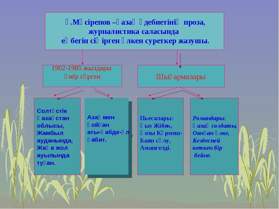 Ғ.Мүсірепов –қазақ әдебиетінің проза, журналистика саласында еңбегін сіңірге...