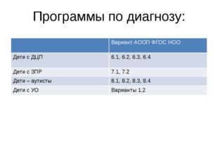 Программы по диагнозу: ВариантАООП ФГОС НОО Дети с ДЦП 6.1,6.2, 6.3, 6.4 Дети