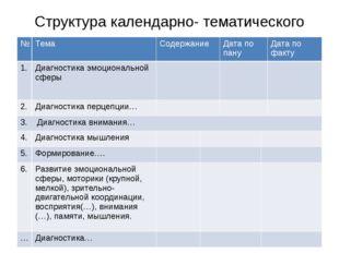 Структура календарно- тематического плана: № Тема Содержание Дата по пану Дат