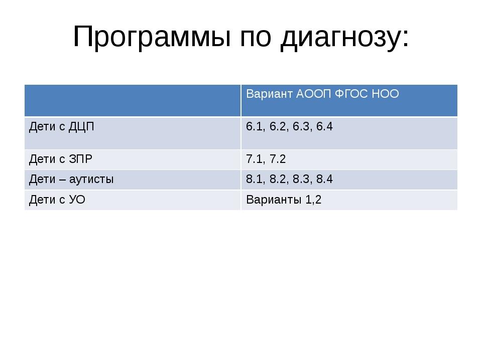 Программы по диагнозу: ВариантАООП ФГОС НОО Дети с ДЦП 6.1,6.2, 6.3, 6.4 Дети...