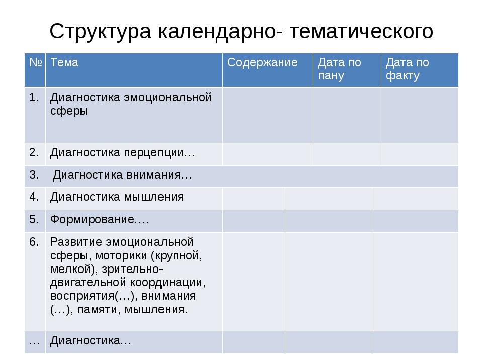 Структура календарно- тематического плана: № Тема Содержание Дата по пану Дат...