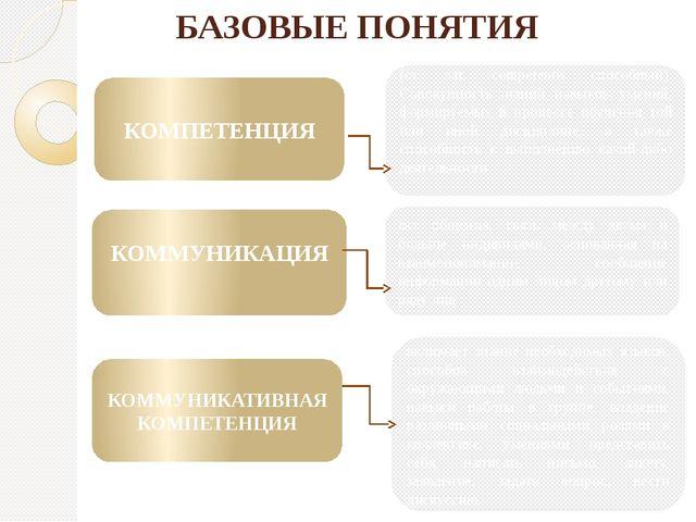 включает знание необходимых языков, способов взаимодействия с окружающими люд...