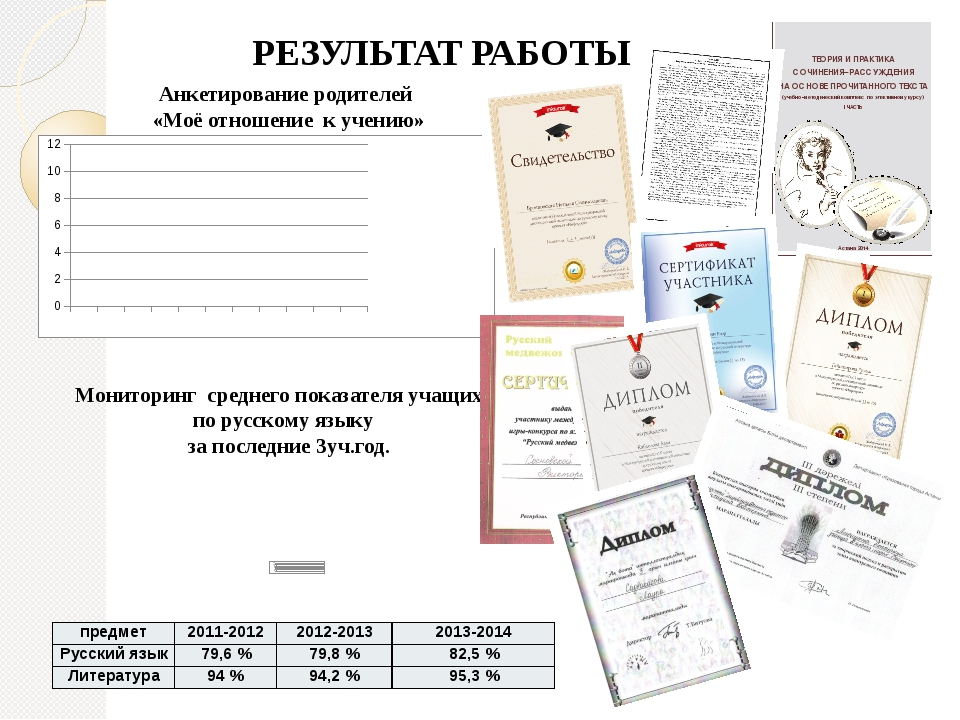 РЕЗУЛЬТАТ РАБОТЫ Анкетирование родителей «Моё отношение к учению» Мониторинг...