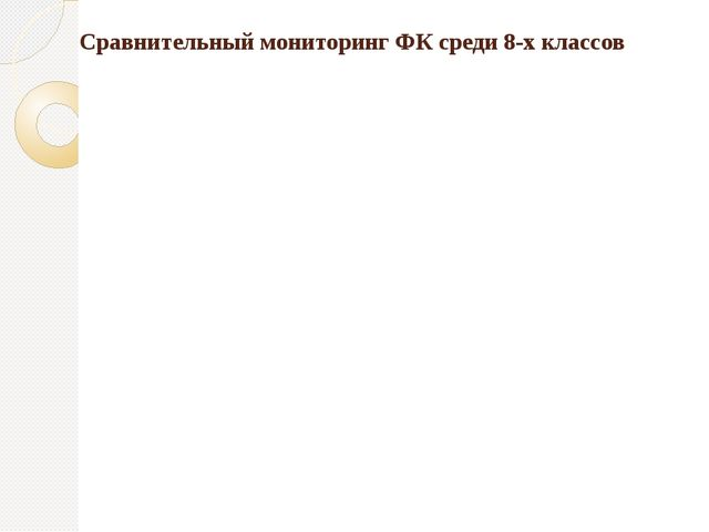 Сравнительный мониторинг ФК среди 8-х классов