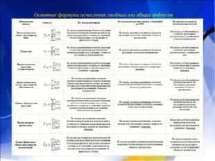 Основные формулы исчисления сводных или общих индексов
