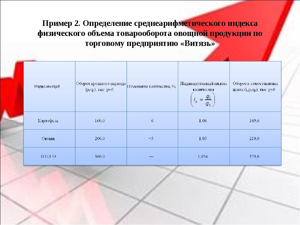 Пример 2. Определение среднеарифметического индекса физического объема товар...