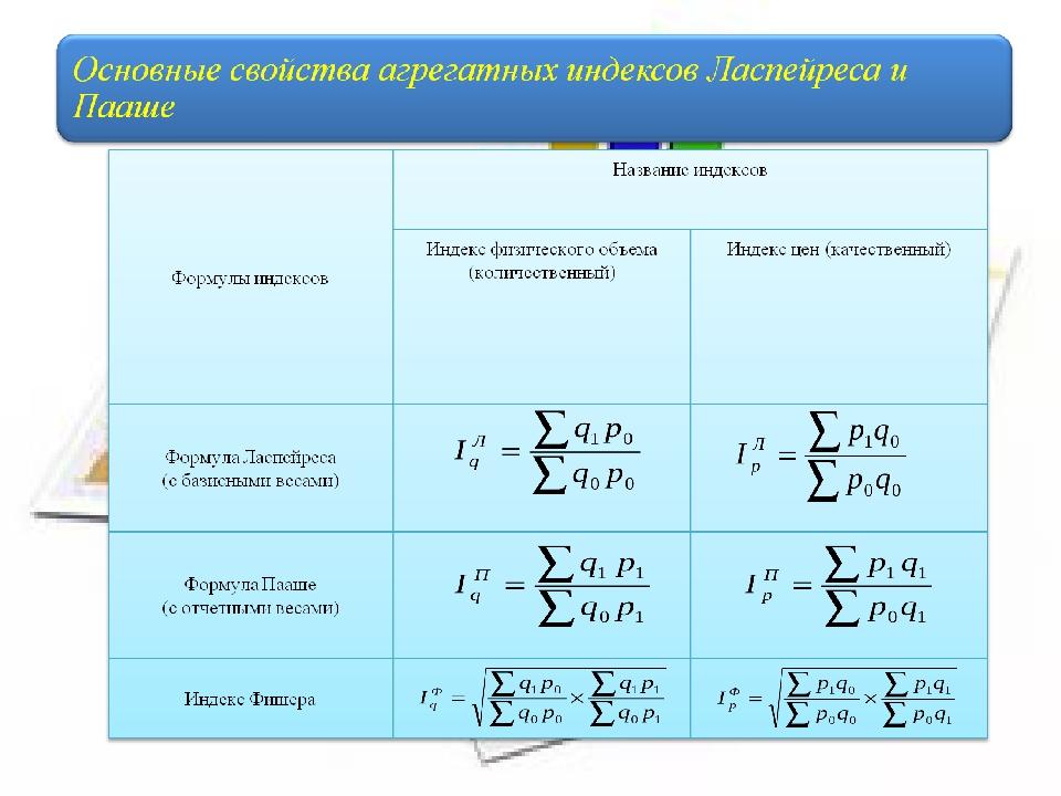 Классификация индексов с математических позиций