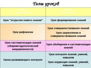 """Типы уроков Новая формулировка Старая формулировка Урок """"открытия нового знан"""