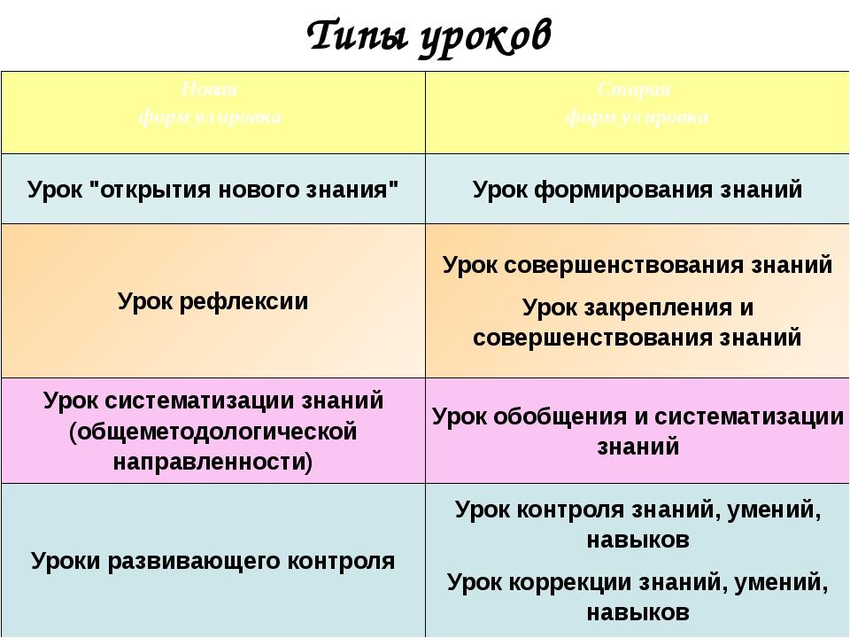 """Типы уроков Новая формулировка Старая формулировка Урок """"открытия нового знан..."""