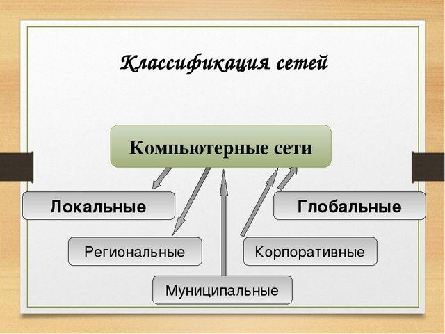 Классификация сетей Локальные Глобальные Региональные Муниципальные Корпорати...
