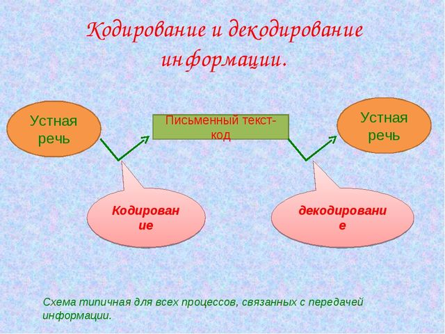 Кодирование и декодирование информации. Устная речь Письменный текст- код Уст...