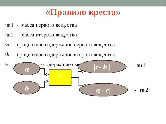 «Правило креста» m1 - масса первого вещества m2 - масса второго вещества a -...