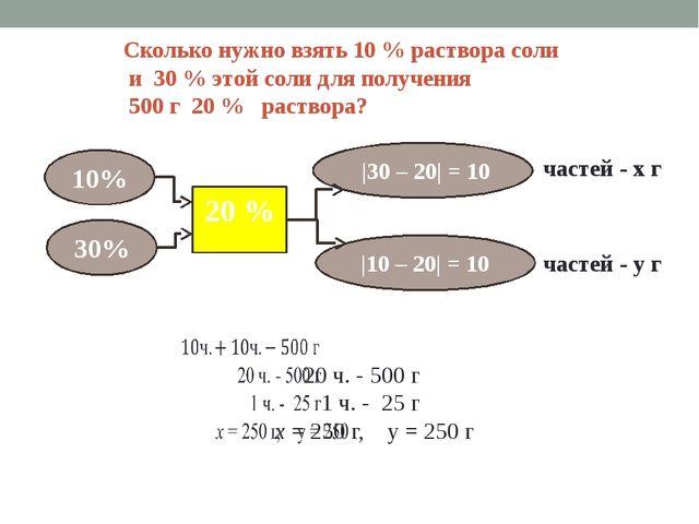 Сколько нужно взять 10 % раствора соли и 30 % этой соли для получения 500 г...