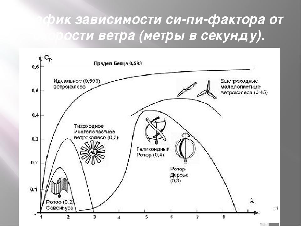 График зависимости си-пи-фактора от скорости ветра (метры в секунду).