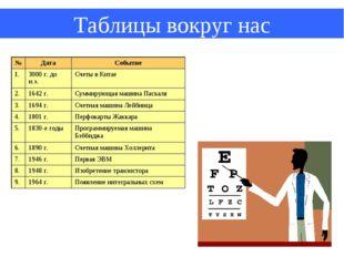 Таблицы вокруг нас №ДатаСобытие 1.3000 г. до н.э.Счеты в Китае 2.1642 г.