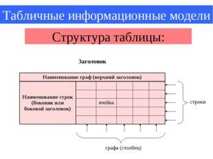 Табличные информационные модели Структура таблицы: строки графа (столбец) Заг