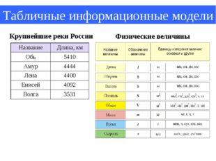 Табличные информационные модели Физические величины Крупнейшие реки России На