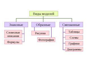 Виды моделей Образные Смешанные Знаковые Рисунки Фотографии Таблицы Графики С