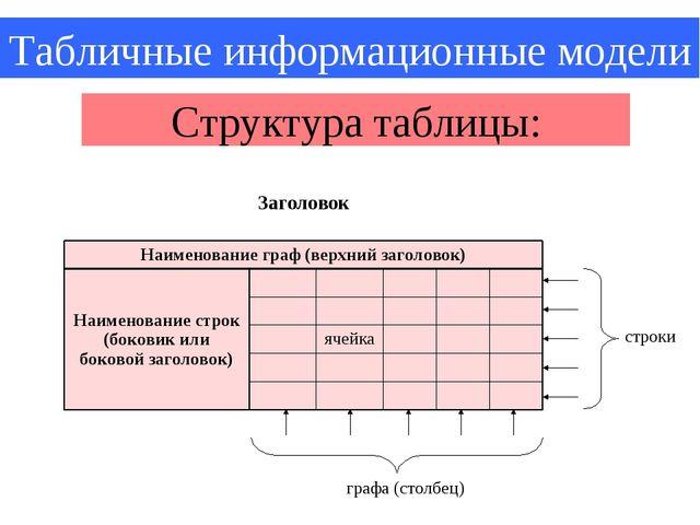 Табличные информационные модели Структура таблицы: строки графа (столбец) Заг...