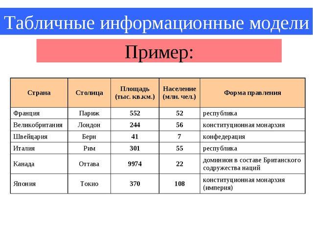 Табличные информационные модели Пример: СтранаСтолицаПлощадь (тыс. кв.км.)...