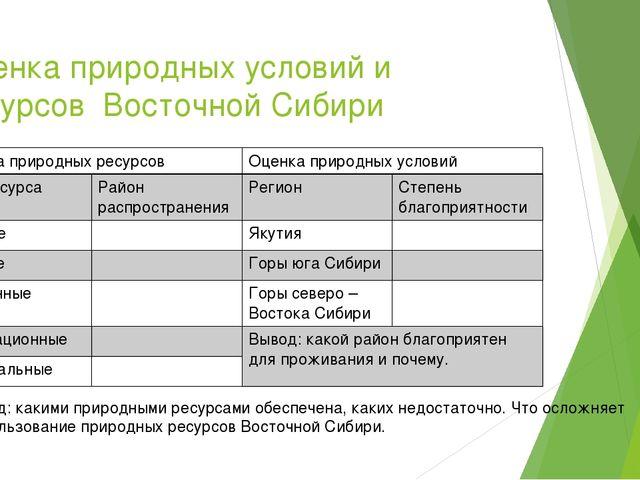 Оценка природных условий и ресурсов Восточной Сибири Вывод: какими природными...