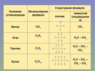 Название углеводородаМолекулярная формулаСтруктурная формула полнаясверну