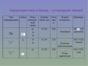 Характеристика углерод – углеродных связей Тип гибридизацииСвязь Типы ковал