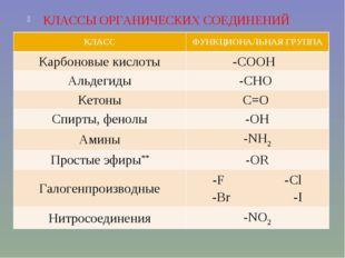 КЛАССЫ ОРГАНИЧЕСКИХ СОЕДИНЕНИЙ КЛАССФУНКЦИОНАЛЬНАЯ ГРУППА Карбоновые кислоты