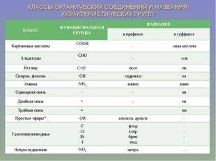 КЛАССФУНКЦИОНАЛЬНАЯ ГРУППАНАЗВАНИЕ в префиксев суффиксе Карбоновые кисло