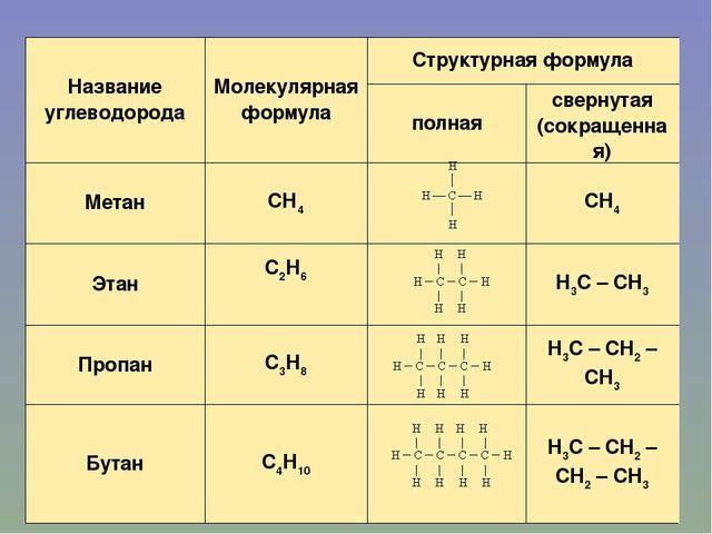 Название углеводородаМолекулярная формулаСтруктурная формула полнаясверну...