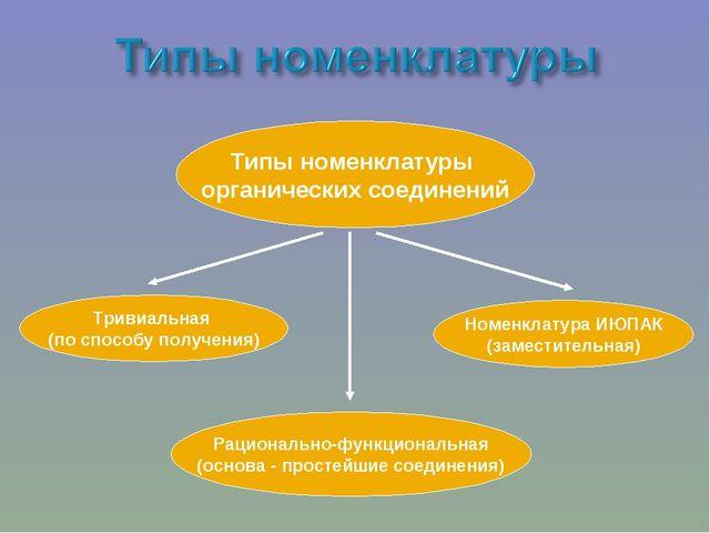 Типы номенклатуры органических соединений Тривиальная (по способу получения)...
