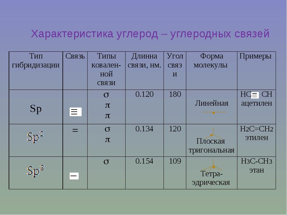 Характеристика углерод – углеродных связей Тип гибридизацииСвязь Типы ковал...