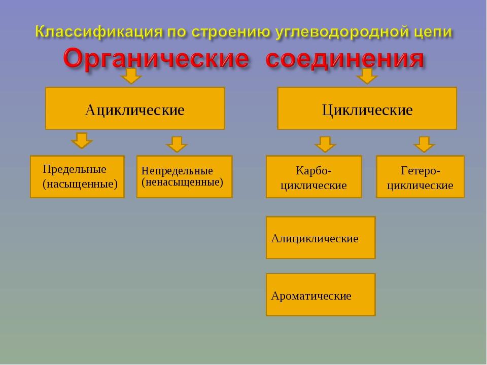 Предельные (насыщенные) Циклические Ациклические Карбо- циклические Непредел...