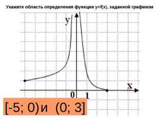 Укажите область определения функции y=f(x), заданной графиком [-5; 0) и (0; 3]
