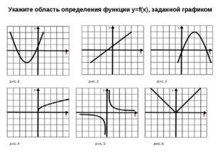 Укажите область определения функции y=f(x), заданной графиком