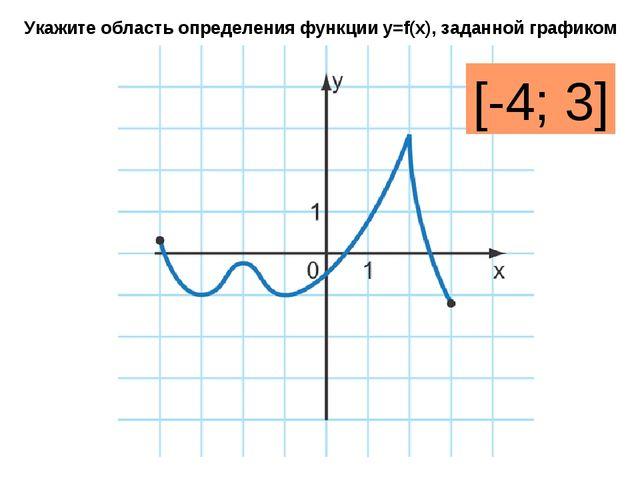 Укажите область определения функции y=f(x), заданной графиком [-4; 3]