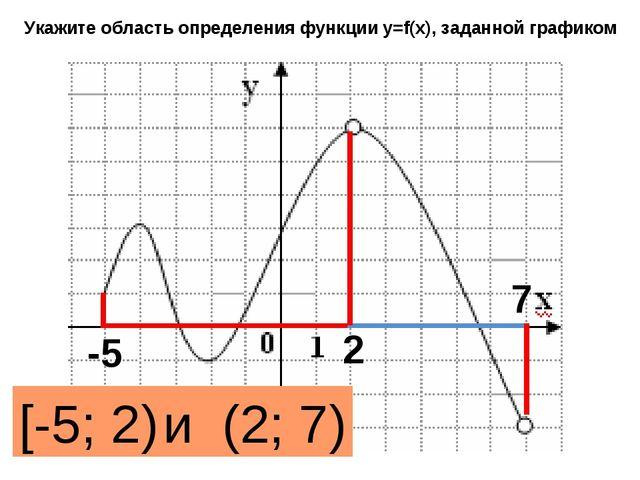 Укажите область определения функции y=f(x), заданной графиком [-5; 2) и (2; 7...