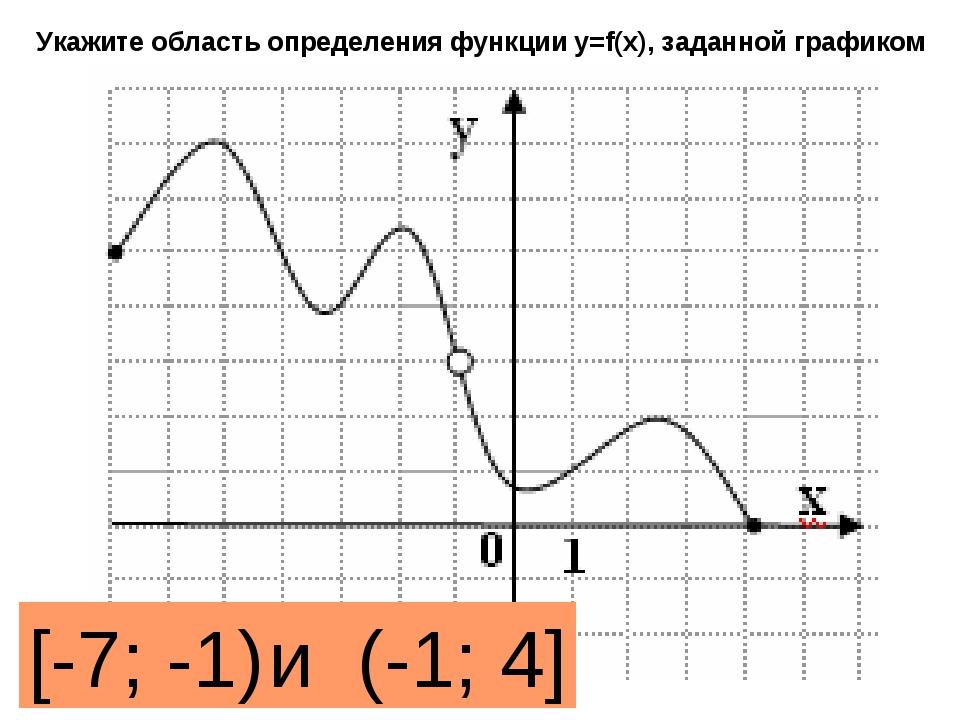 Укажите область определения функции y=f(x), заданной графиком [-7; -1) и (-1;...
