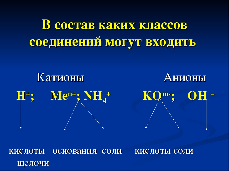 В состав каких классов соединений могут входить Катионы Анионы H+; Men+; NH4+...