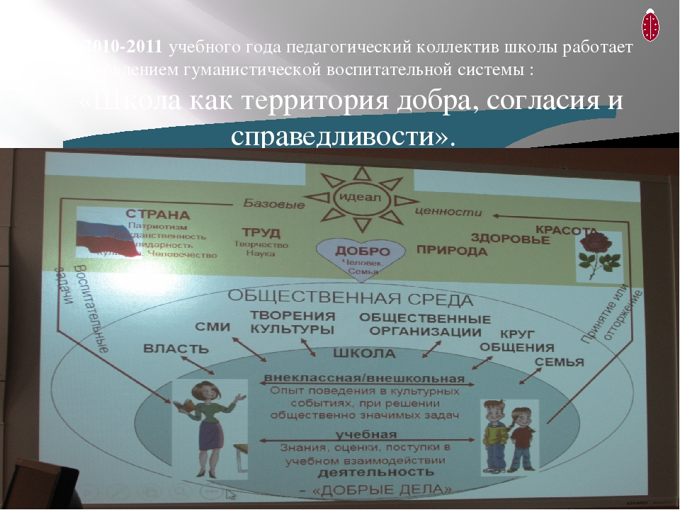 С 2010-2011 учебного года педагогический коллектив школы работает над станов...