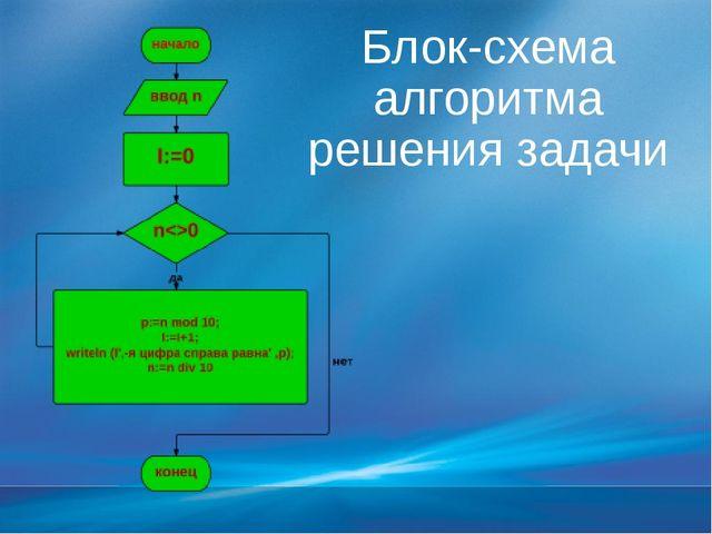 Блок-схема алгоритма решения задачи