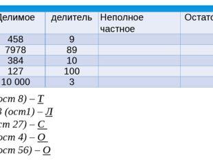 50 (ост 8) – Т 3333 (ост1) – Л 1 (ост 27) – С 38 (ост 4) – О 89 (ост 56) – О