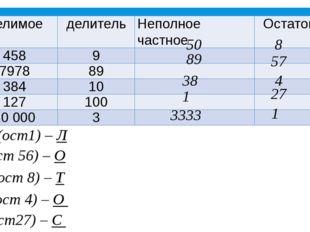 50 8 89 57 38 4 27 1 3333 1 3333 (ост1) – Л 89 (ост 56) – О 50 (ост 8) – Т 38