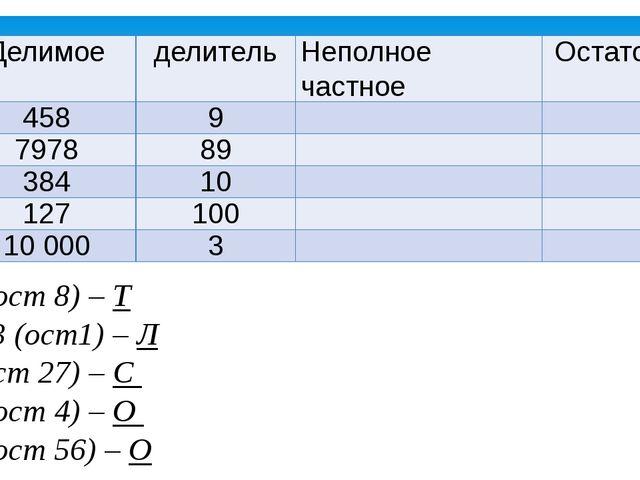 50 (ост 8) – Т 3333 (ост1) – Л 1 (ост 27) – С 38 (ост 4) – О 89 (ост 56) – О...