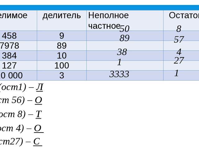 50 8 89 57 38 4 27 1 3333 1 3333 (ост1) – Л 89 (ост 56) – О 50 (ост 8) – Т 38...